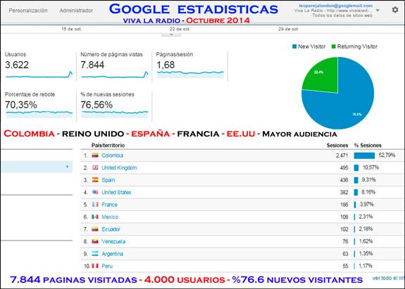 Viva La Radio, web y radio, crecimiento y audiencia en internet