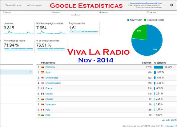Nov-2014 – Google Estadísticas: Viva La Radio, audiencia internacional