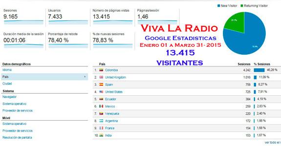 Viva La Radio y continua su crecimiento On Line en 2015
