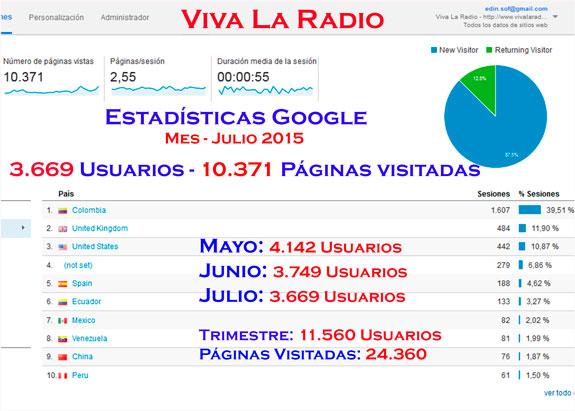 24.360: Viva La Radio, web y radio con crecimiento en internet