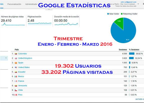 Google reporta crecimiento On Line de Viva La Radio, web y radio