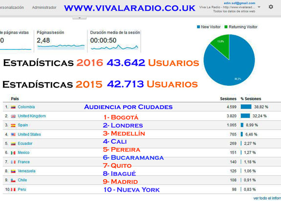 Viva La Radio sigue aumentando su audiencia: 43.642 usuarios en el 2016